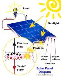 Images for solar panels diagram for kids for Solar electricity for kids